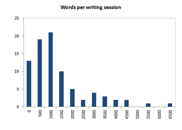 Words per session